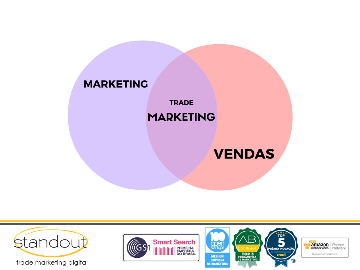 Mas afinal, o que é Trade Marketing?